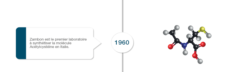1960 Zambon synthétise l'acétylcystéine